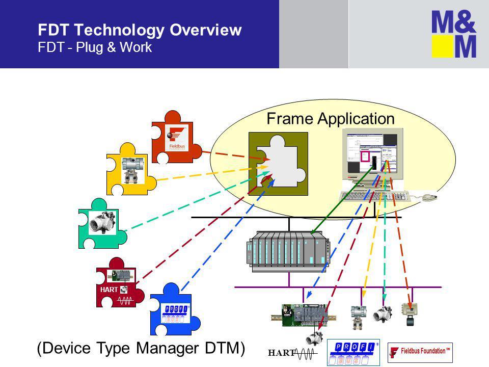 FDT Technology Overview FDT - Plug & Work HART Frame Application (Device Type Manager DTM) HART