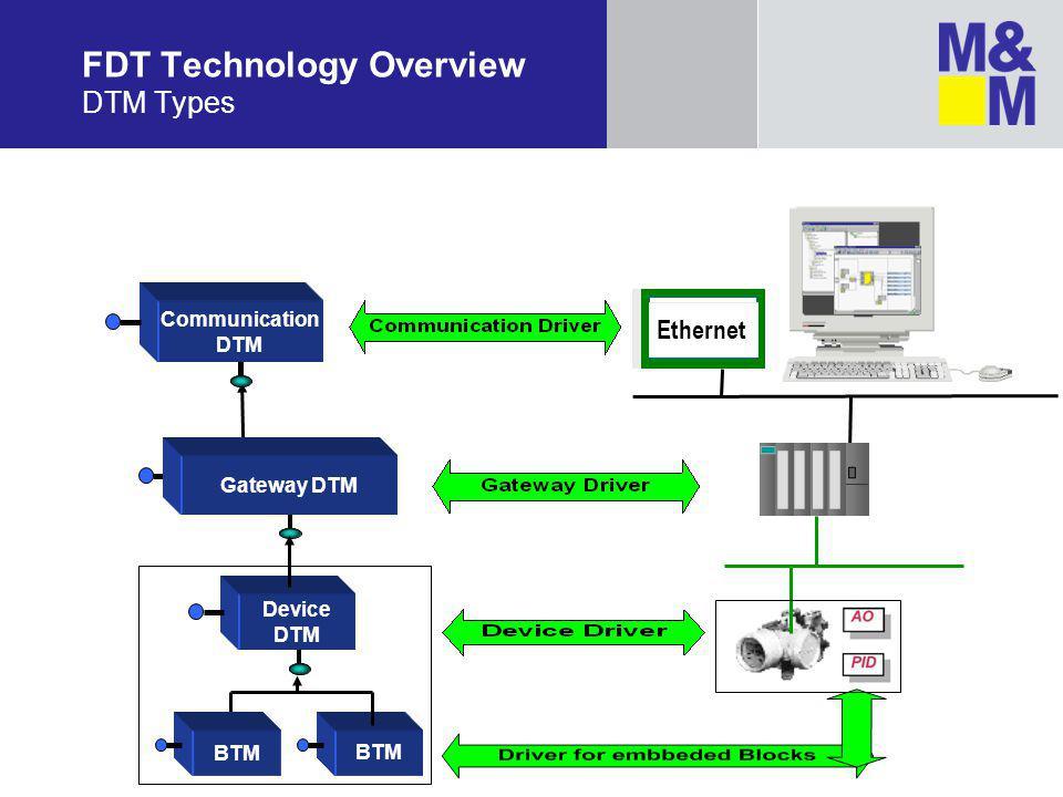 Gateway DTM Communication DTM FDT Technology Overview DTM Types Device DTM BTM Ethernet