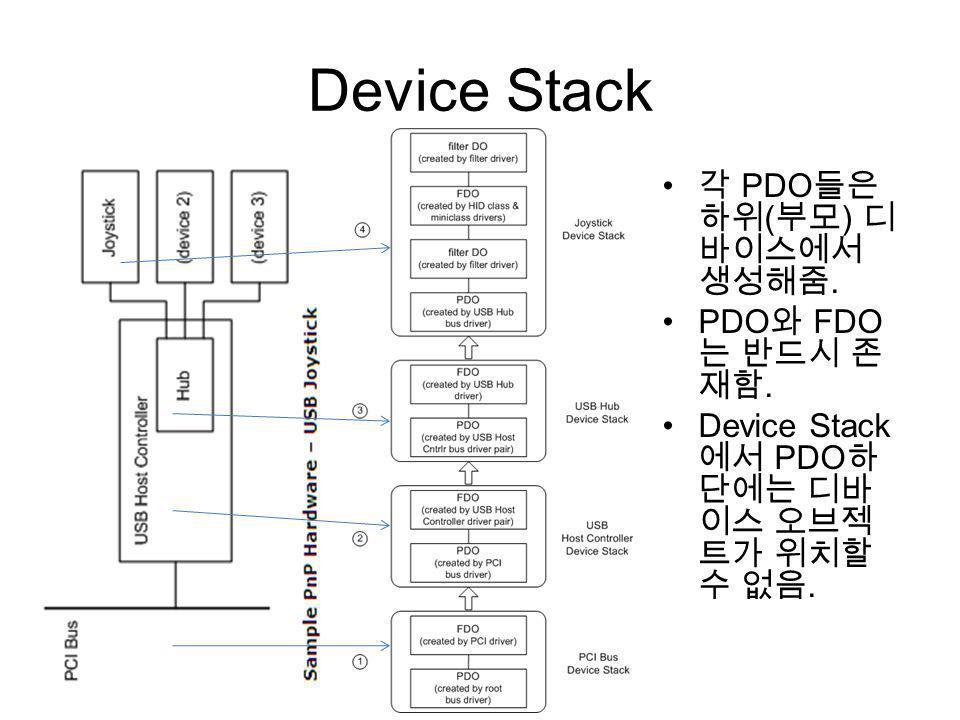Device Stack PDO ( ). PDO FDO. Device Stack PDO.