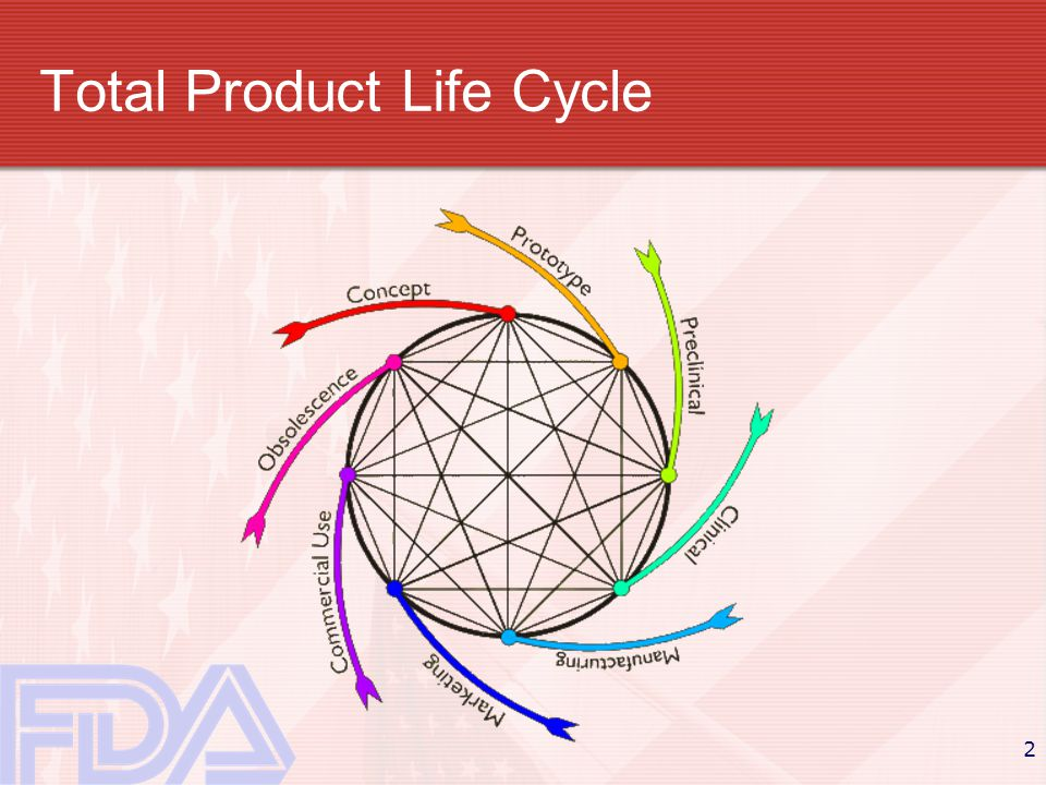 2 Total Product Life Cycle