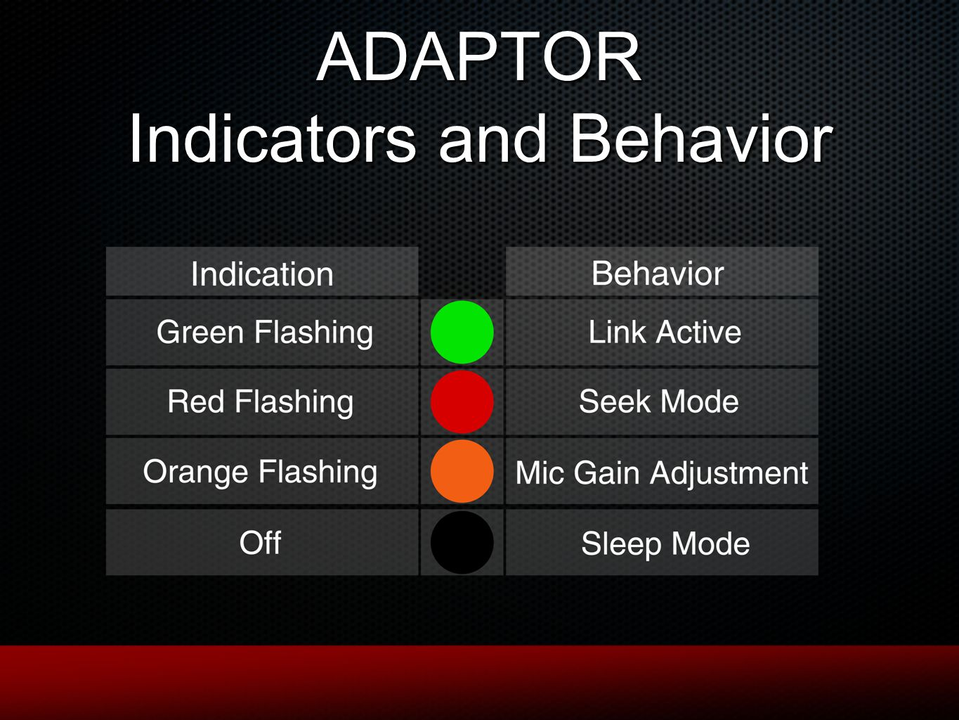 ADAPTOR Indicators and Behavior