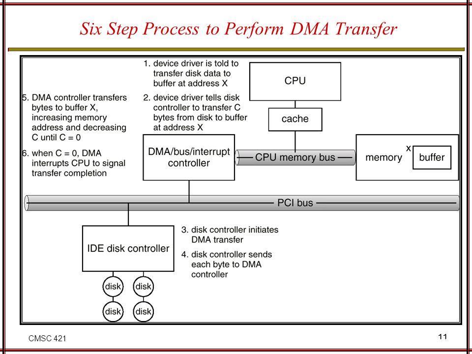 CMSC 421 11 Six Step Process to Perform DMA Transfer