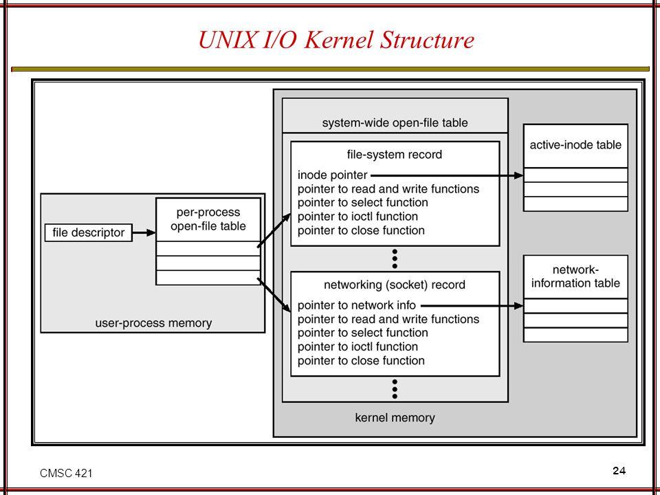 CMSC 421 24 UNIX I/O Kernel Structure