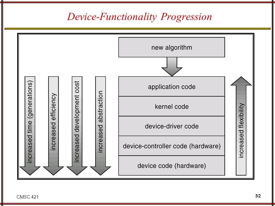 CMSC 421 32 Device-Functionality Progression