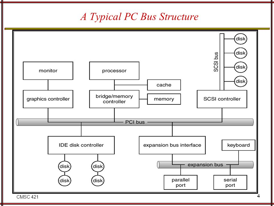 CMSC 421 15 Block and Character Devices Block devices include disk drives Commands include read, write, seek Raw I/O (device is viewed as a linear array of logical blocks) or file- system access Memory-mapped file access possible Executing a program can be done with memory-mapping of the executable to VM Character devices include keyboards, mice, serial ports Commands include get, put Libraries layered on top allow line editing