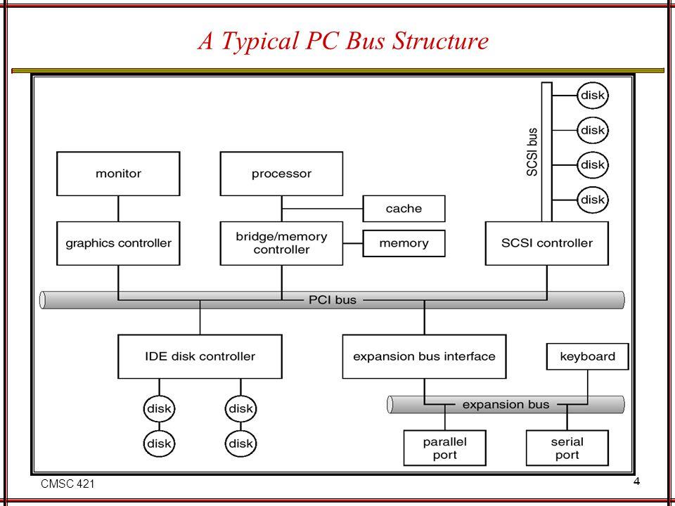 CMSC 421 4 A Typical PC Bus Structure