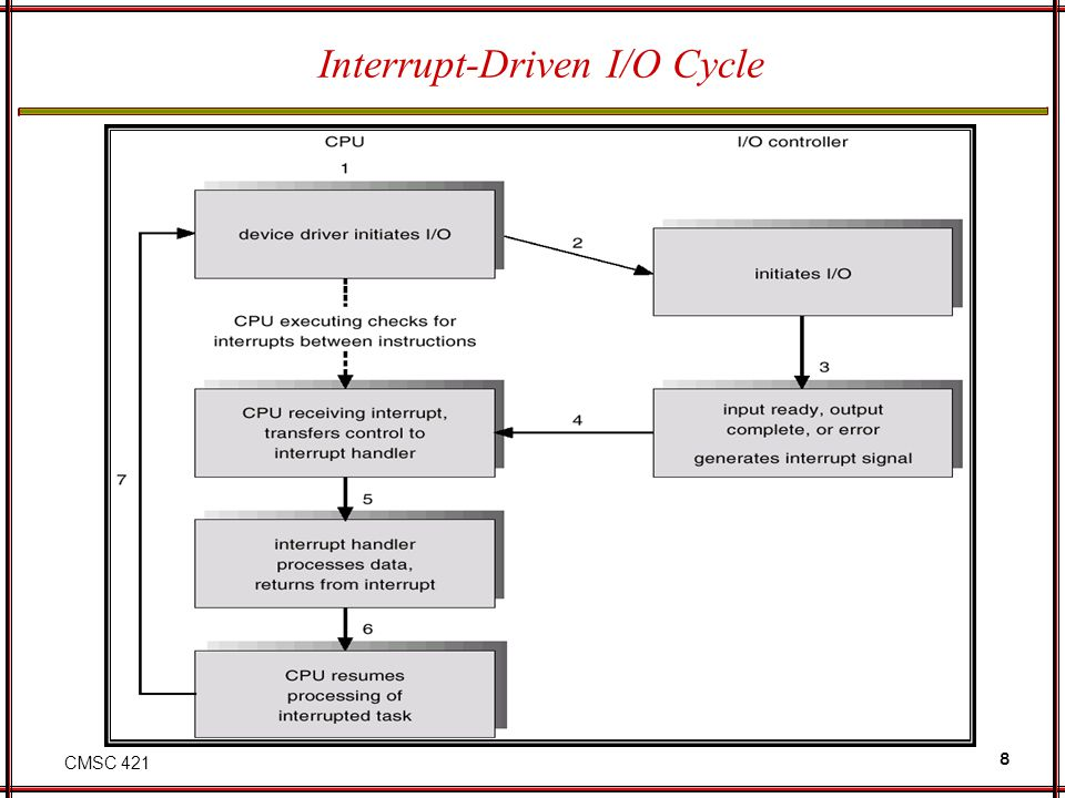 CMSC 421 29 Performance I/O is a major factor in system performance: Demands CPU to execute device driver, kernel I/O code Context switches due to interrupts Data copying Network traffic especially stressful