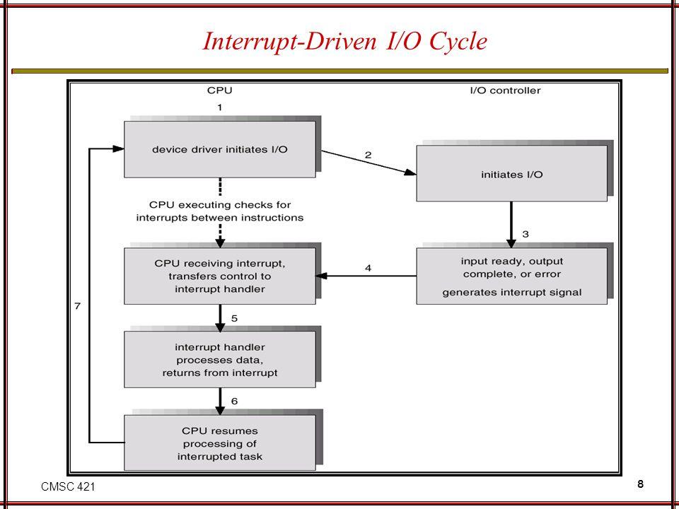 CMSC 421 8 Interrupt-Driven I/O Cycle