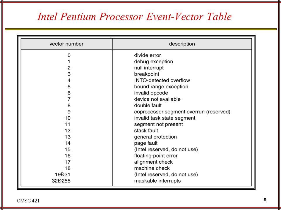 CMSC 421 9 Intel Pentium Processor Event-Vector Table