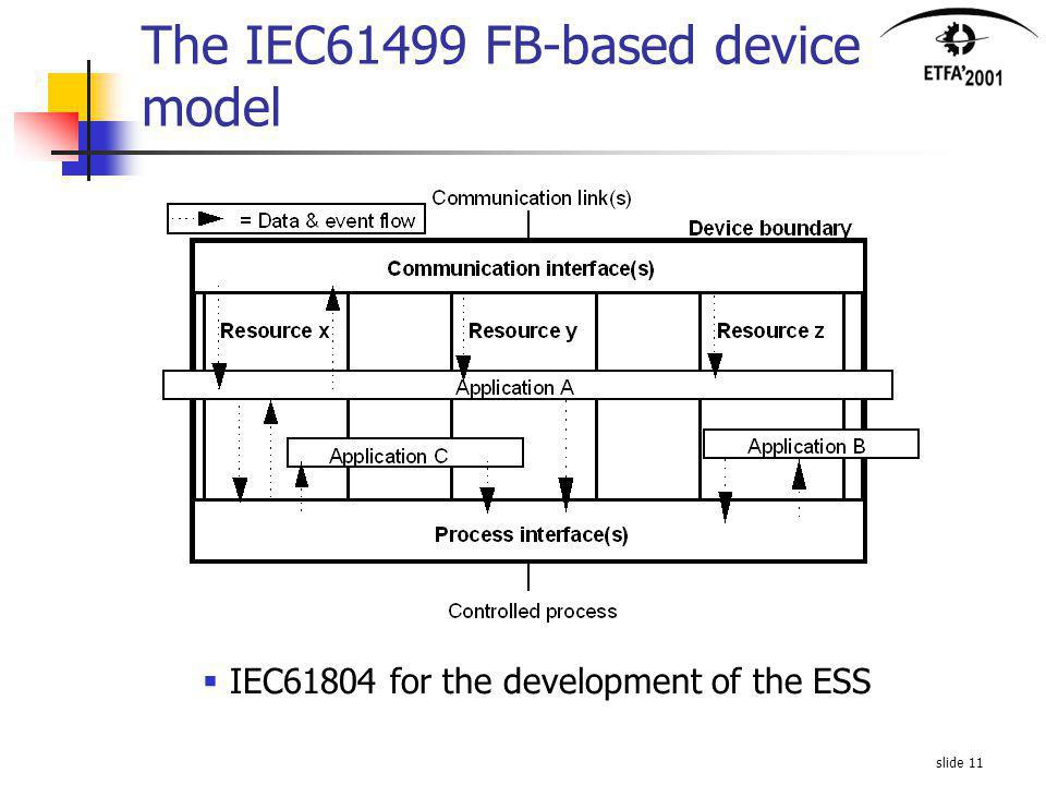 slide 11 The IEC61499 FB-based device model IEC61804 for the development of the ESS