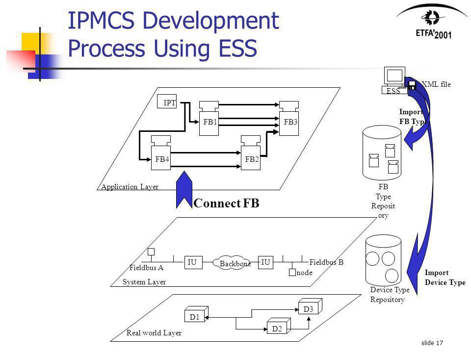 slide 17 IPMCS Development Process Using ESS Connect FB Import FB Type Reposit ory ESS Device Type Repository Import Device Type XML file IU Application Layer System Layer FB1 FB2 FB3 FB4 node Fieldbus B Fieldbus A Backbone IPT Real world Layer D1D2D3