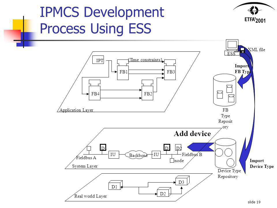 slide 19 Add device Import FB Type Reposit ory ESS Device Type Repository Import Device Type XML file IU Application Layer System Layer FB1 FB2 FB3 FB4 node D1D3D2 Fieldbus B Fieldbus A Backbone IPT {Time constraints} Real world Layer D1D2D3 IPMCS Development Process Using ESS