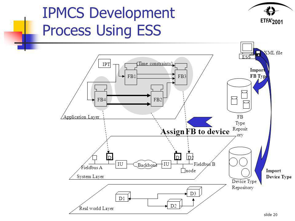slide 20 Assign FB to device Import FB Type Reposit ory ESS Device Type Repository Import Device Type XML file IU Application Layer System Layer FB1 FB2 FB3 FB4 node D1D3D2 Fieldbus B Fieldbus A Backbone IPT {Time constraints} Real world Layer D1D2D3 IPMCS Development Process Using ESS