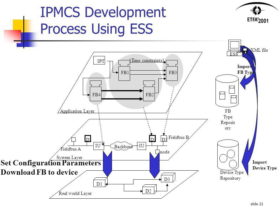 slide 21 Set Configuration Parameters Download FB to device Import FB Type Reposit ory ESS Device Type Repository Import Device Type XML file IU Application Layer System Layer FB1 FB2 FB3 FB4 node D1D3D2 Fieldbus B Fieldbus A Backbone IPT {Time constraints} Real world Layer D1D2D3 IPMCS Development Process Using ESS