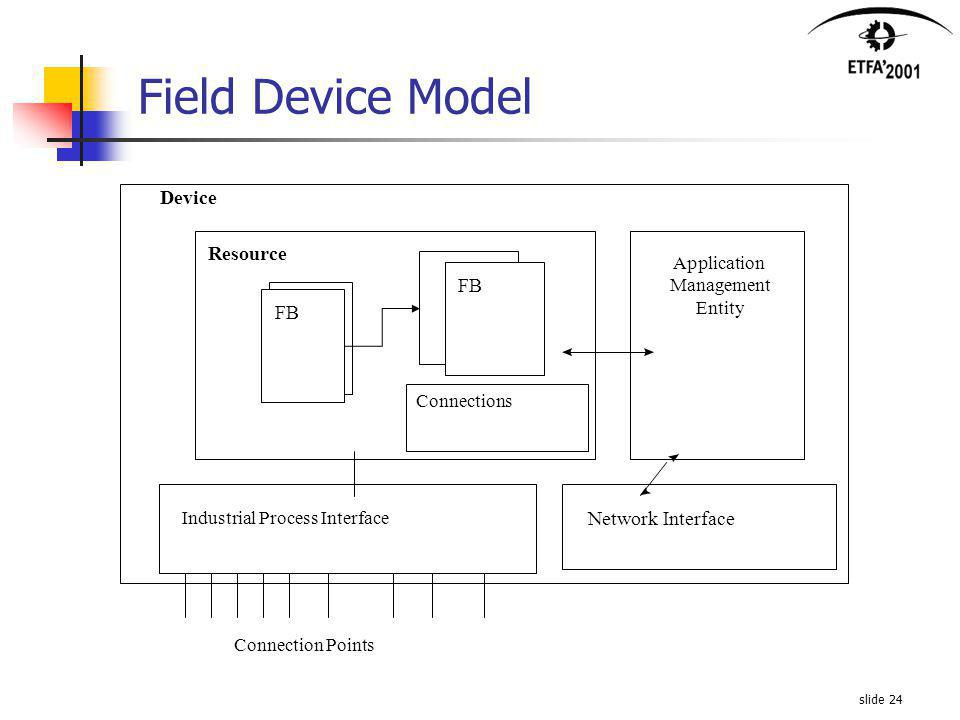 slide 24 Field Device Model Network Interface Device Application Management Entity FB Resource Connections Industrial Process Interface Connection Points FB