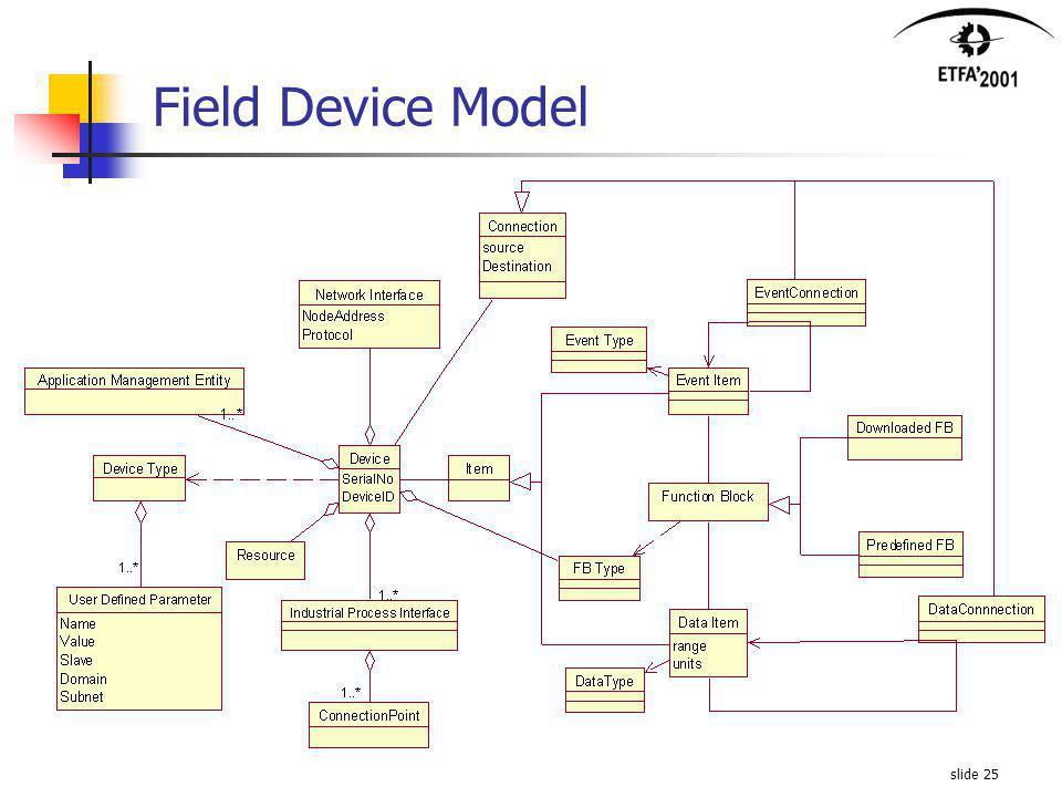 slide 25 Field Device Model