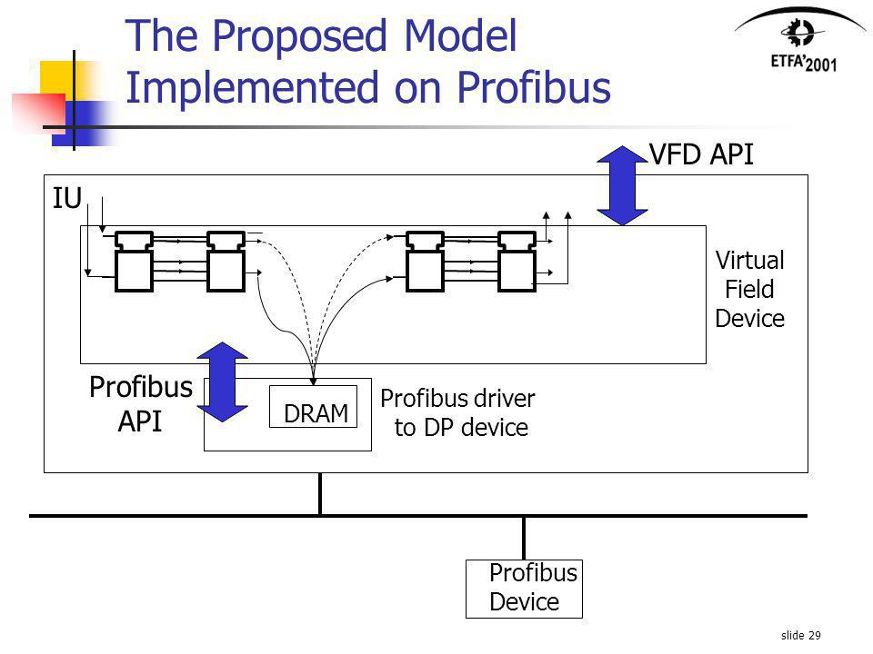 slide 29 The Proposed Model Implemented on Profibus IU Profibus driver to DP device DRAM Virtual Field Device Profibus Device VFD API Profibus API