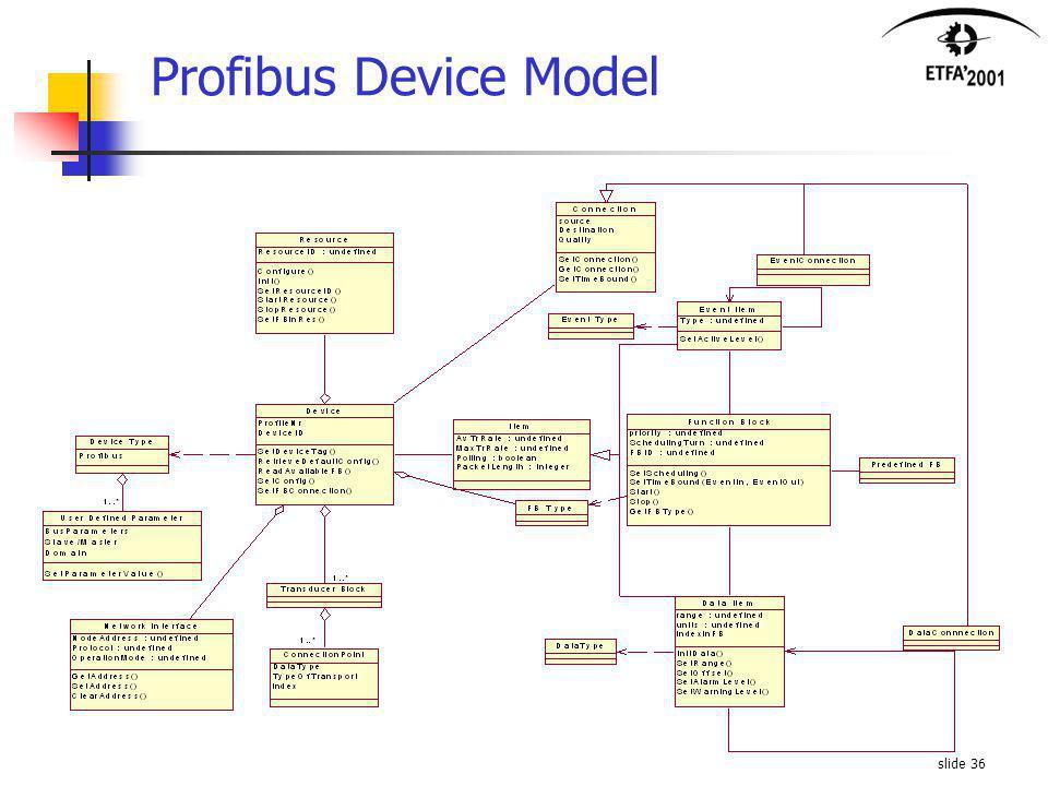 slide 36 Profibus Device Model