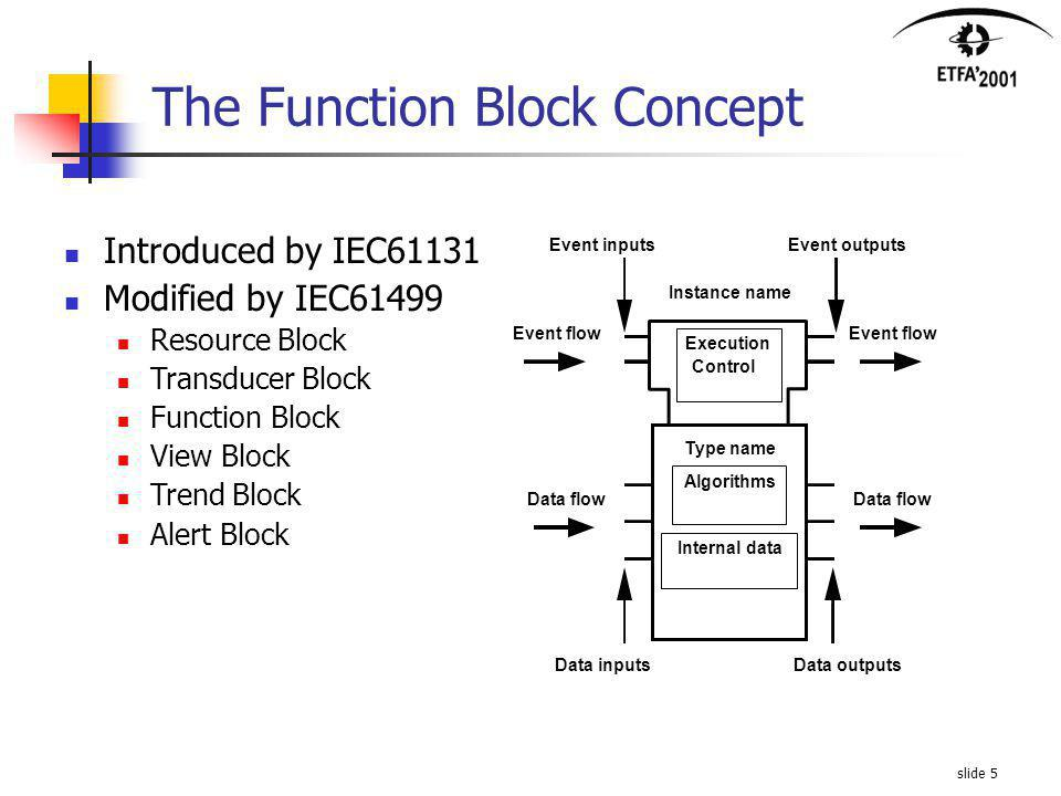 slide 5 The Function Block Concept Algorithms Type name Internal data Data outputsData inputs Event outputsEvent inputs Instance name Control Execution Data flow Event flow Data flow Introduced by IEC61131 Modified by IEC61499 Resource Block Transducer Block Function Block View Block Trend Block Alert Block