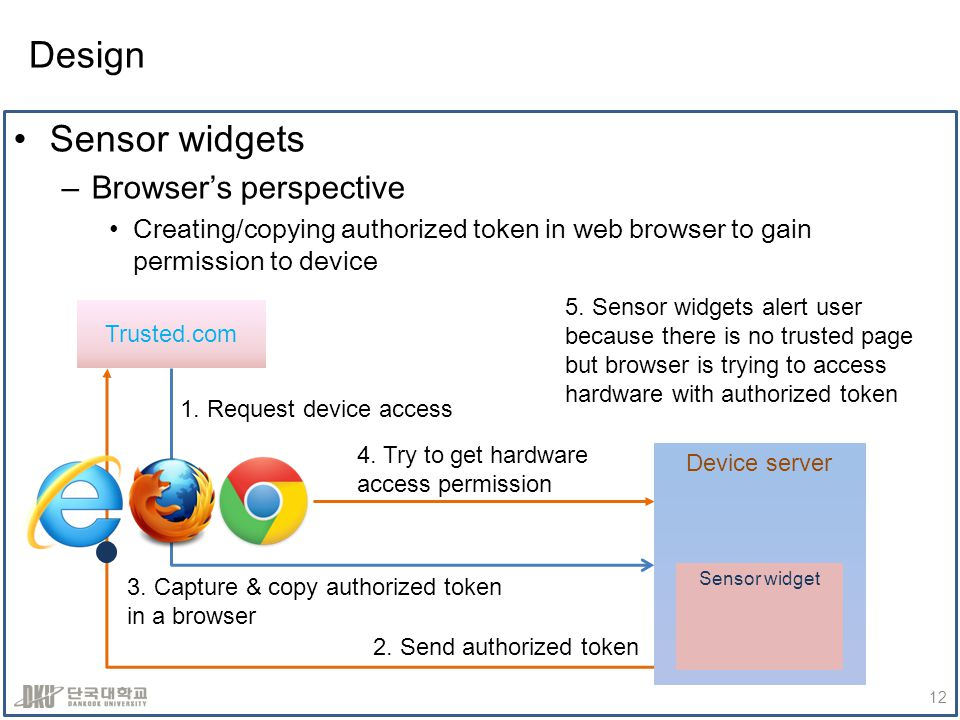 Design Sensor widgets –Browsers perspective Creating/copying authorized token in web browser to gain permission to device 12 1. Request device access