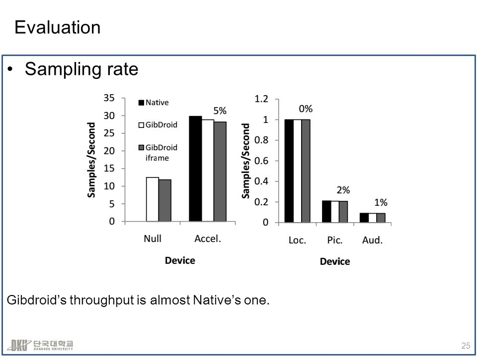 Evaluation Sampling rate Gibdroids throughput is almost Natives one. 25