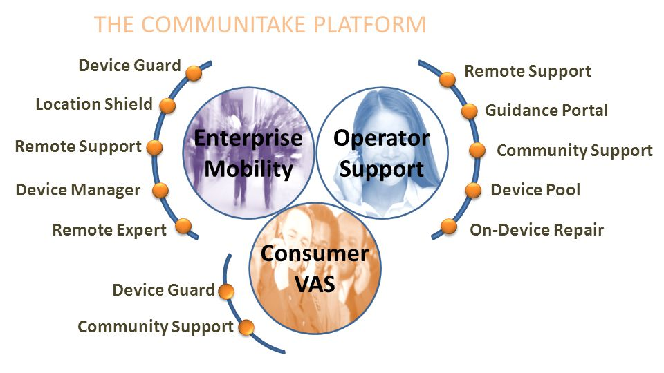 THE COMMUNITAKE PLATFORM Remote Support Guidance Portal Community Support Device Pool Device Guard Location Shield Remote Support Device Manager Remote Expert Operator Support Enterprise Mobility Consumer VAS Device Guard Community Support On-Device Repair