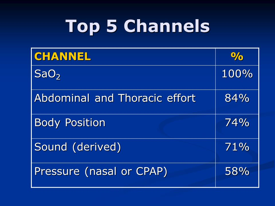 Top 5 Channels CHANNEL% SaO 2 100% Abdominal and Thoracic effort 84% Body Position 74% Sound (derived) 71% Pressure (nasal or CPAP) 58%