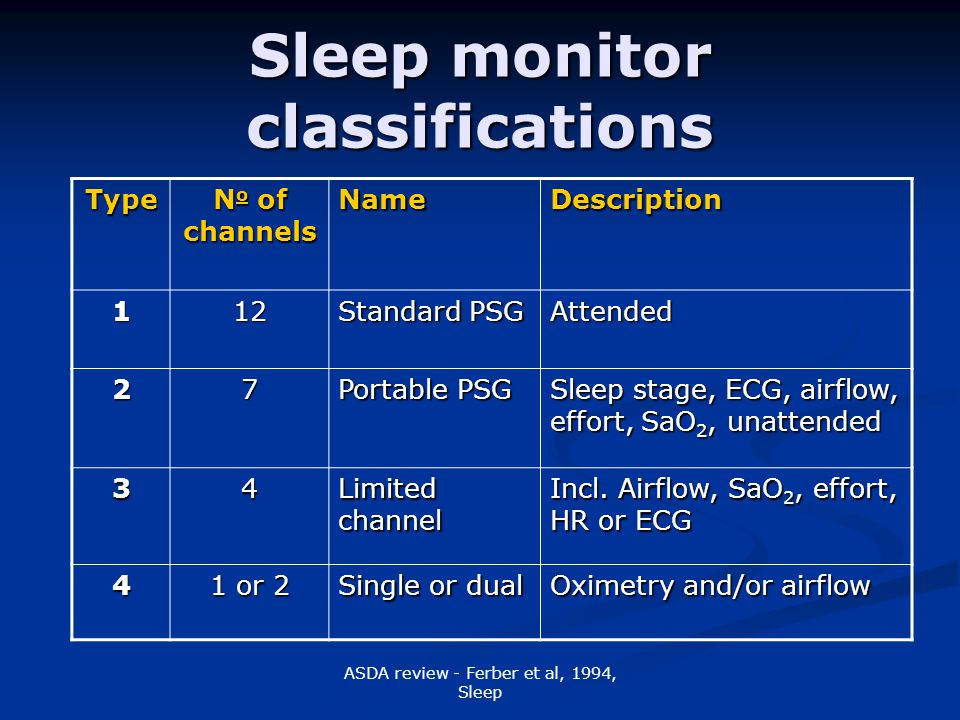 ASDA review - Ferber et al, 1994, Sleep Sleep monitor classifications Type N o of channels NameDescription 112 Standard PSG Attended 27 Portable PSG Sleep stage, ECG, airflow, effort, SaO 2, unattended 34 Limited channel Incl.