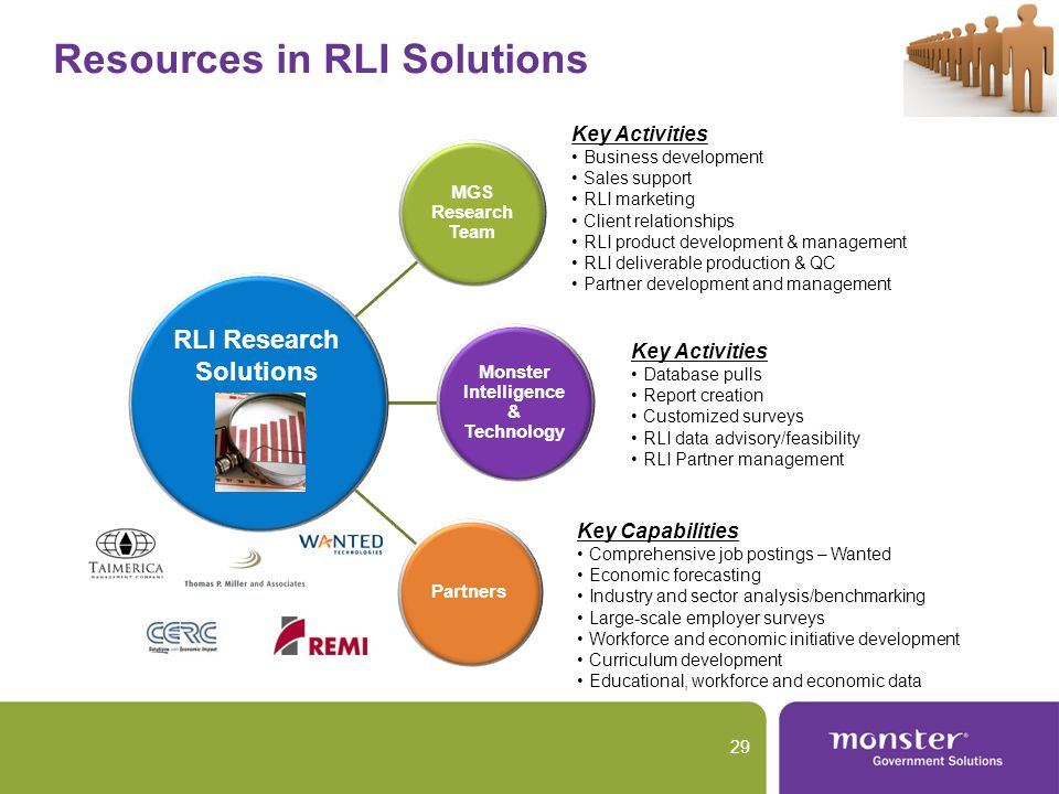 Resources in RLI Solutions 29 MGS Research Team Monster Intelligence & Technology Partners Key Capabilities Comprehensive job postings – Wanted Economic forecasting Industry and sector analysis/benchmarking Large-scale employer surveys Workforce and economic initiative development Curriculum development Educational, workforce and economic data Key Activities Business development Sales support RLI marketing Client relationships RLI product development & management RLI deliverable production & QC Partner development and management Key Activities Database pulls Report creation Customized surveys RLI data advisory/feasibility RLI Partner management RLI Research Solutions