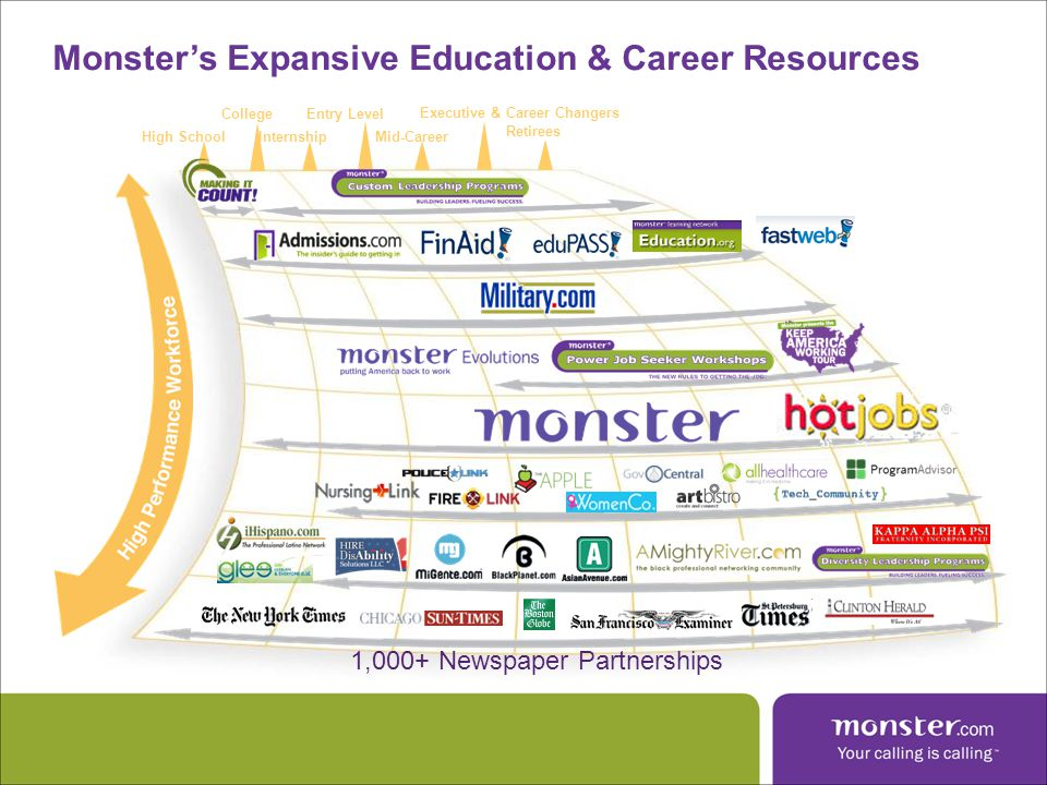 Monster Resources – Free to You & Yours Monster Employment Index Monster Market Reports Monster Occupation Reports – National level insights intelligence.monster.com Monster Affinity Sites – Occupation-based communities Career Pathing, Benchmarking, and Snapshots FastWeb and Finaid.org – scholarship / financial aid sites 4