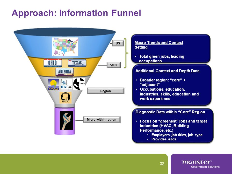 Approach: Information Funnel 32 Macro Trends and Context Setting Total green jobs, leading occupations Additional Context and Depth Data Broader region: core + adjacent Occupations, education, industries, skills, education and work experience Diagnostic Data within Core Region Focus on greenest jobs and target industries (HVAC, Building Performance, etc.) Employers, job titles, job type Provides leads Micro within region Region State US