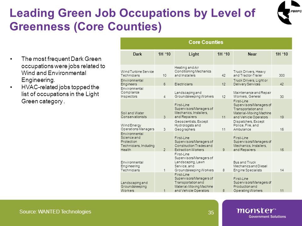 Leading Green Job Occupations by Level of Greenness (Core Counties) Source: WANTED Technologies 35 Core Counties Dark1H 10Light1H 10Near1H 10 Wind Turbine Service Technicians10 Heating and Air Conditioning Mechanics and Installers42 Truck Drivers, Heavy and Tractor-Trailer300 Environmental Engineers6Electricians12 Truck Drivers, Light or Delivery Services42 Environmental Compliance Inspectors4 Landscaping and Groundskeeping Workers12 Maintenance and Repair Workers, General30 Soil and Water Conservationists3 First-Line Supervisors/Managers of Mechanics, Installers, and Repairers11 First-Line Supervisors/Managers of Transportation and Material-Moving Machine and Vehicle Operators19 Wind Energy Operations Managers3 Geoscientists, Except Hydrologists and Geographers11 Dispatchers, Except Police, Fire, and Ambulance15 Environmental Science and Protection Technicians, Including Health2 First-Line Supervisors/Managers of Construction Trades and Extraction Workers9 First-Line Supervisors/Managers of Mechanics, Installers, and Repairers15 Environmental Engineering Technicians1 First-Line Supervisors/Managers of Landscaping, Lawn Service, and Groundskeeping Workers8 Bus and Truck Mechanics and Diesel Engine Specialists14 Landscaping and Groundskeeping Workers1 First-Line Supervisors/Managers of Transportation and Material-Moving Machine and Vehicle Operators8 First-Line Supervisors/Managers of Production and Operating Workers11 The most frequent Dark Green occupations were jobs related to Wind and Environmental Engineering.