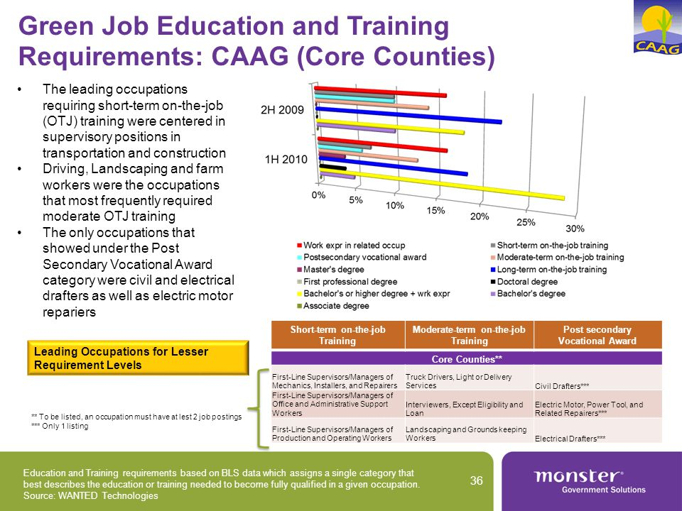 Education and Training requirements based on BLS data which assigns a single category that best describes the education or training needed to become fully qualified in a given occupation.