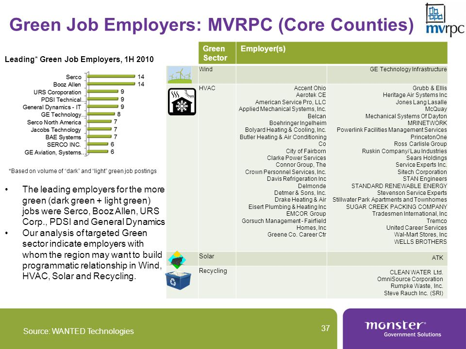 Green Job Employers: MVRPC (Core Counties) Source: WANTED Technologies 37 Green Sector Employer(s) WindGE Technology Infrastructure HVACAccent Ohio Aerotek CE American Service Pro, LLC Applied Mechanical Systems, Inc.