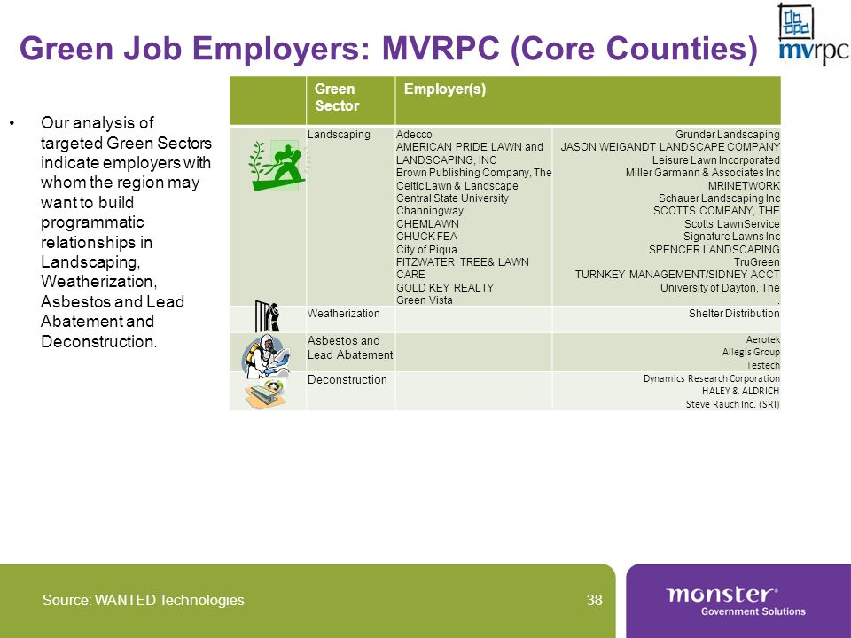 Green Job Employers: MVRPC (Core Counties) Source: WANTED Technologies38 Green Sector Employer(s) LandscapingAdecco AMERICAN PRIDE LAWN and LANDSCAPING, INC Brown Publishing Company, The Celtic Lawn & Landscape Central State University Channingway CHEMLAWN CHUCK FEA City of Piqua FITZWATER TREE& LAWN CARE GOLD KEY REALTY Green Vista Grunder Landscaping JASON WEIGANDT LANDSCAPE COMPANY Leisure Lawn Incorporated Miller Garmann & Associates Inc MRINETWORK Schauer Landscaping Inc SCOTTS COMPANY, THE Scotts LawnService Signature Lawns Inc SPENCER LANDSCAPING TruGreen TURNKEY MANAGEMENT/SIDNEY ACCT University of Dayton, The.