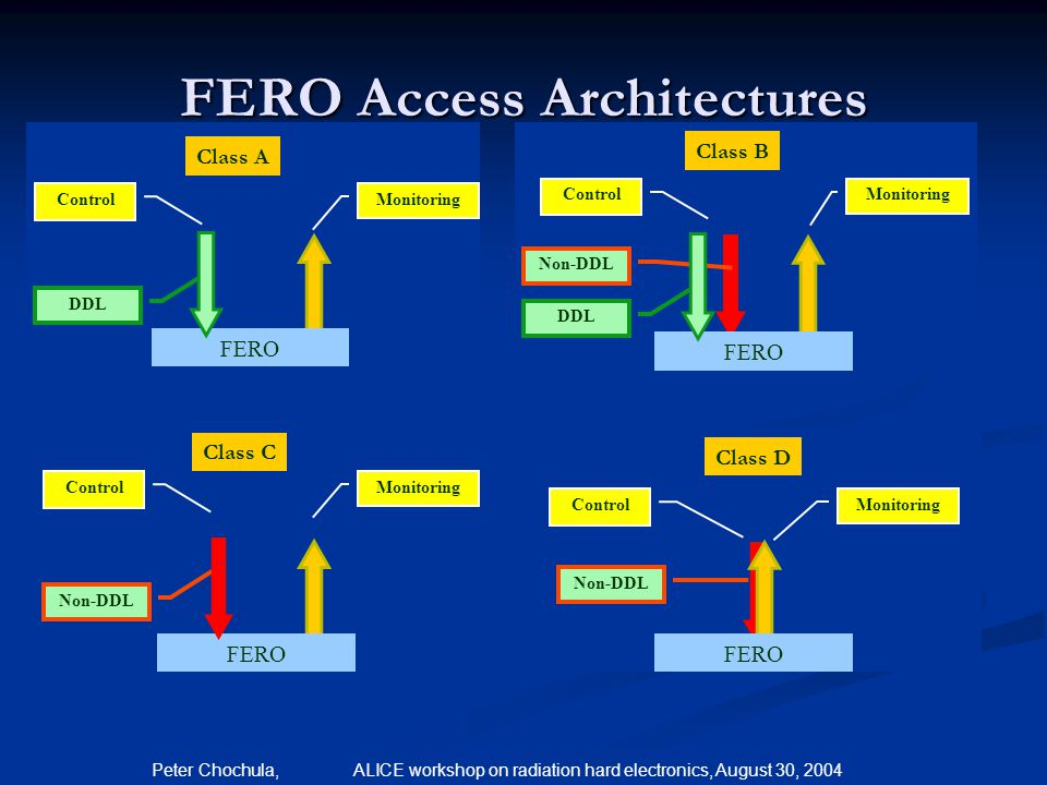 Peter Chochula, ALICE workshop on radiation hard electronics, August 30, 2004 FERO Access Architectures FERO DDL ControlMonitoring Class A Class C Cla