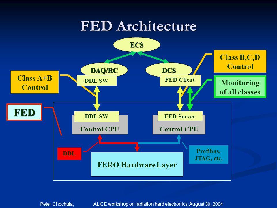 Peter Chochula, ALICE workshop on radiation hard electronics, August 30, 2004 FED Architecture Class B,C,D Control Class A+B Control ECS DAQ/RCDCS Con