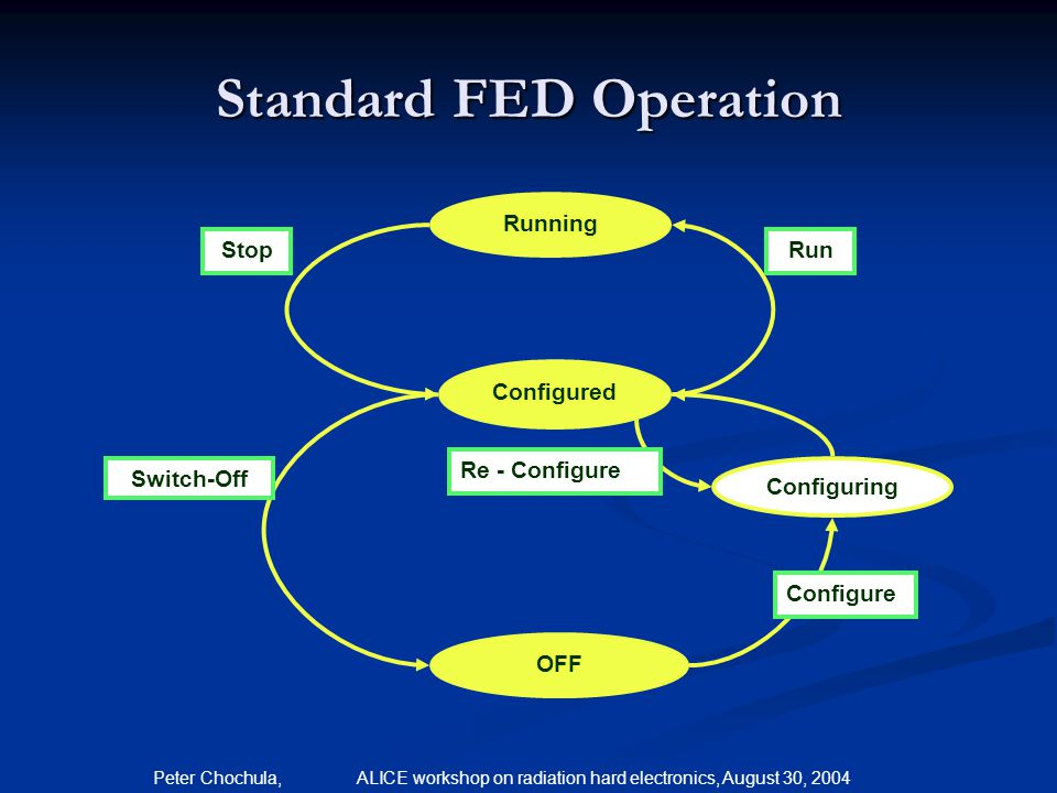Peter Chochula, ALICE workshop on radiation hard electronics, August 30, 2004 Standard FED Operation OFF Configured Running Configuring Configure Re -