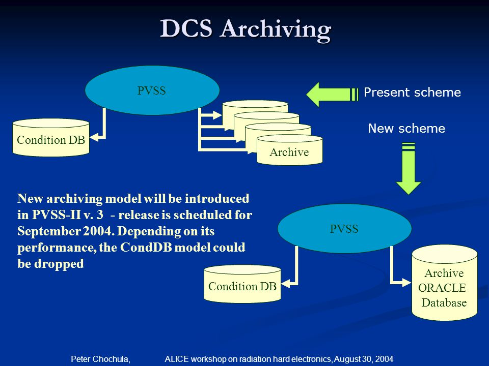 Peter Chochula, ALICE workshop on radiation hard electronics, August 30, 2004 DCS Archiving Archive PVSS Archive Condition DB PVSS Condition DB Archiv