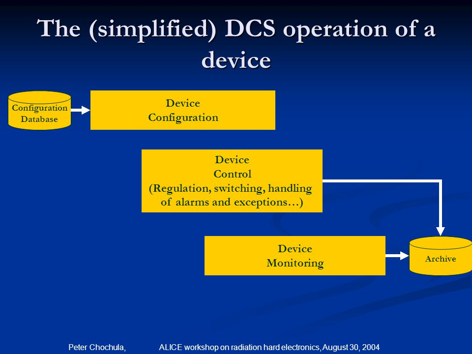 Peter Chochula, ALICE workshop on radiation hard electronics, August 30, 2004 The (simplified) DCS operation of a device Device Configuration Database