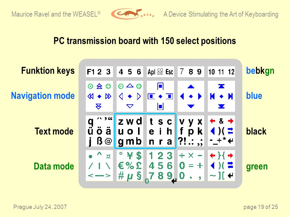 Prague July 24, 2007page 19 of 25 Maurice Ravel and the WEASEL ® A Device Stimulating the Art of Keyboarding Funktion keys Navigation mode Text mode Data mode PC transmission board with 150 select positions bebkgn blue black green