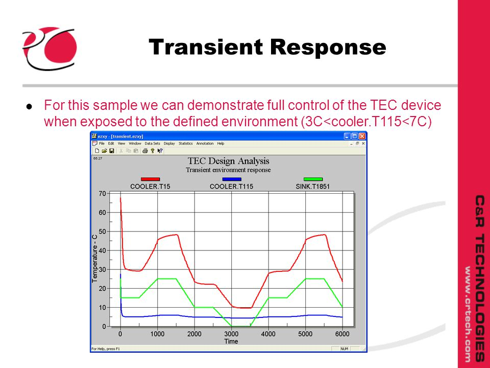 Transient Response l For this sample we can demonstrate full control of the TEC device when exposed to the defined environment (3C<cooler.T115<7C)
