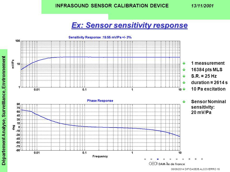 DAM-Île de France Département Analyse, Surveillance, Environnement 06/06/2014 DIF/DASE/B.ALCOVERRO 15 INFRASOUND SENSOR CALIBRATION DEVICE 13/11/2001 Ex: Sensor sensitivity response ê 1 measurement ê 16384 pts MLS ê S.R.
