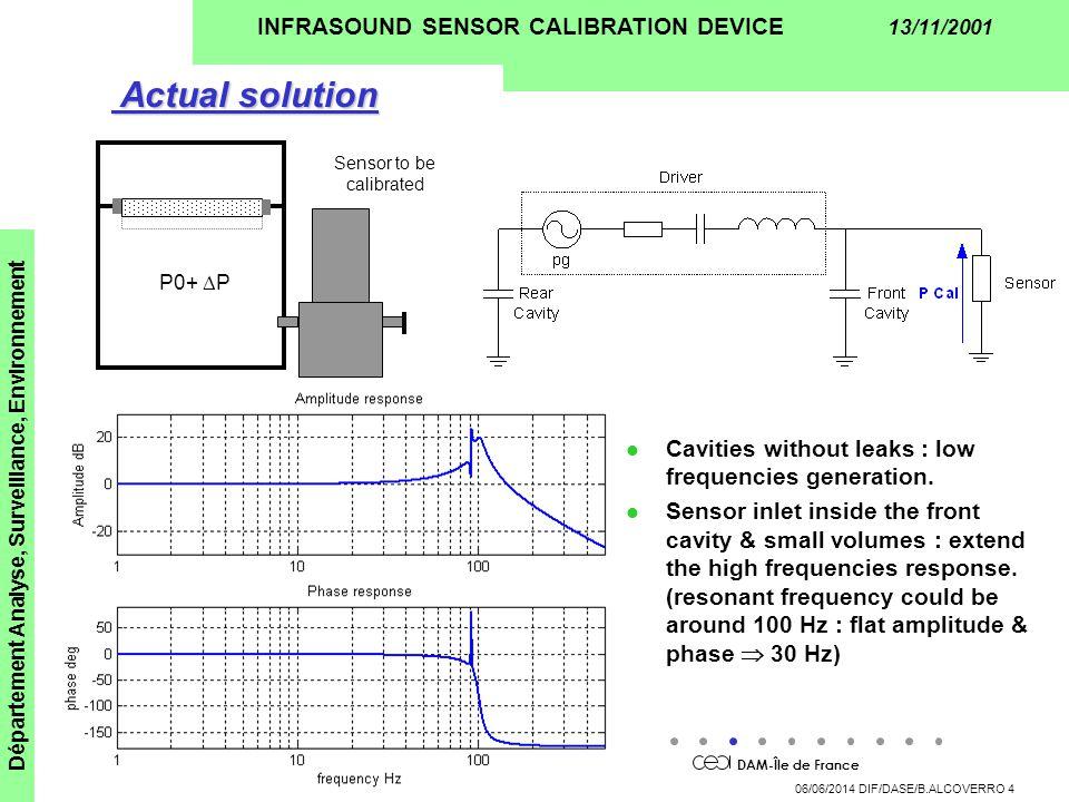 DAM-Île de France Département Analyse, Surveillance, Environnement 06/06/2014 DIF/DASE/B.ALCOVERRO 4 INFRASOUND SENSOR CALIBRATION DEVICE 13/11/2001 P0+ P Sensor to be calibrated Actual solution Actual solution l Cavities without leaks : low frequencies generation.