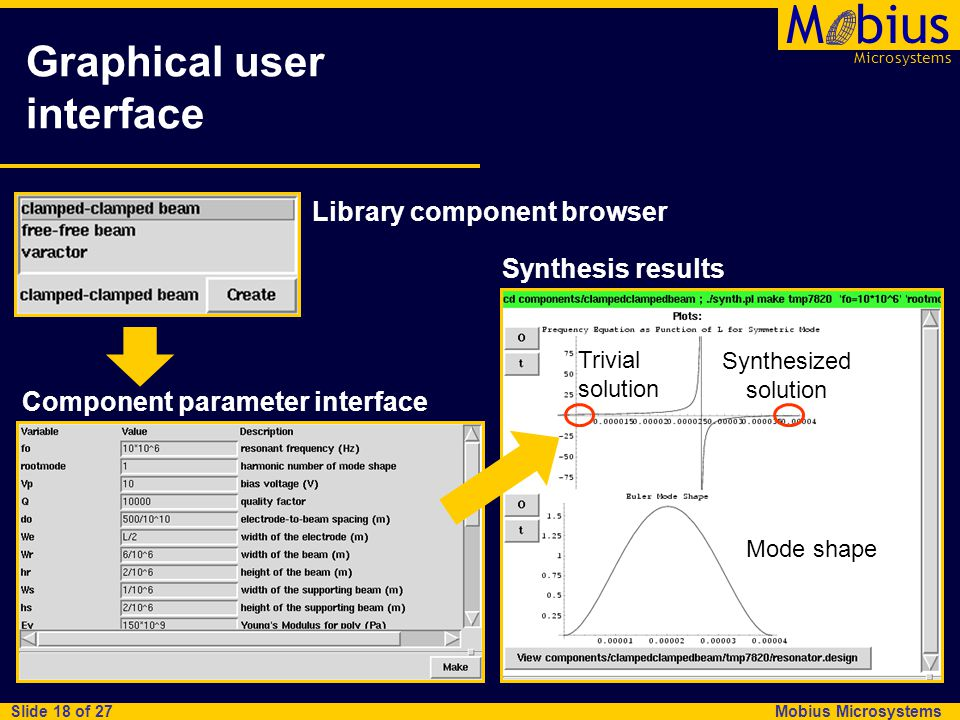Microsystems Mbius Mobius Microsystems Slide 18 of 27 Graphical user interface Library component browser Component parameter interface Synthesis resul