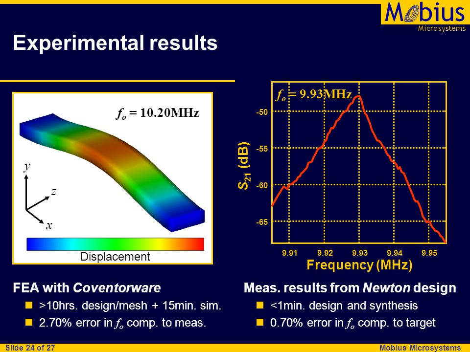 Microsystems Mbius Mobius Microsystems Slide 24 of 27 Experimental results FEA with Coventorware >10hrs.