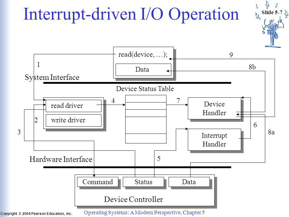 Slide 5-7 Copyright © 2004 Pearson Education, Inc. Operating Systems: A Modern Perspective, Chapter 5 Interrupt-driven I/O Operation read(device, …);