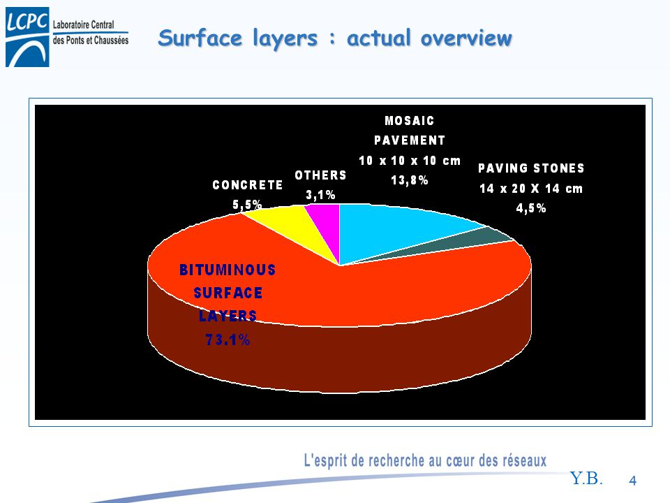 Y.B. 4 Surface layers : actual overview