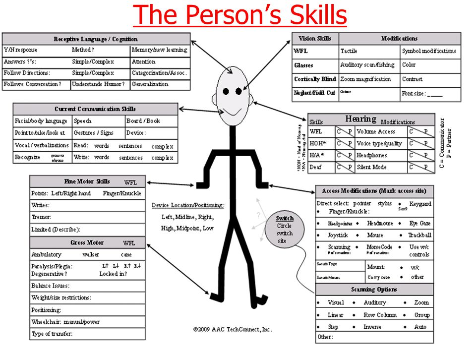 The Persons Skills