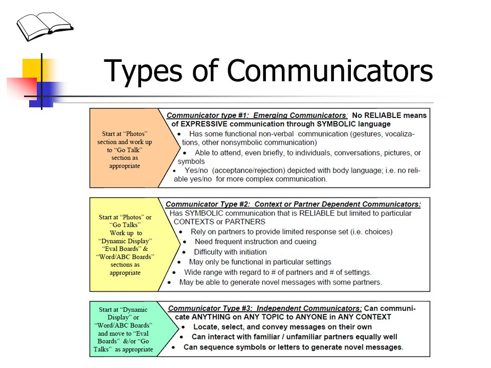 Types of Communicators